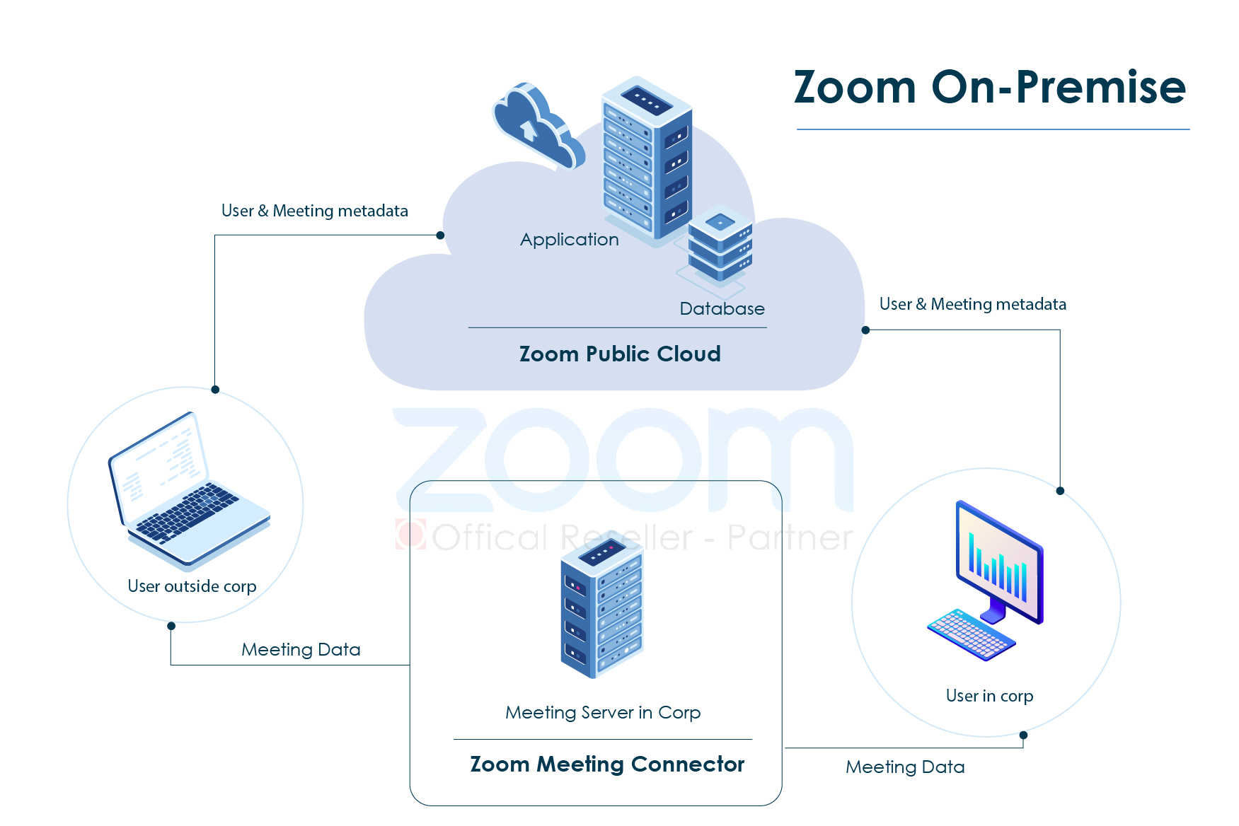 Mo-hinh-van-hanh-he-thong-video-conference-cua-zoom-on-premise